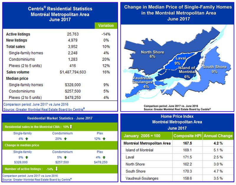 Centris® Residential Sales Statistics – June 2017 (CNW Group/Chambre immobilière du Grand Montréal)