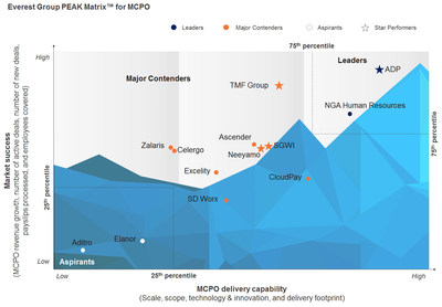 Everest Peak 2017 - MCPO (PRNewsfoto/Neeyamo Enterprise Solutions Pvt)
