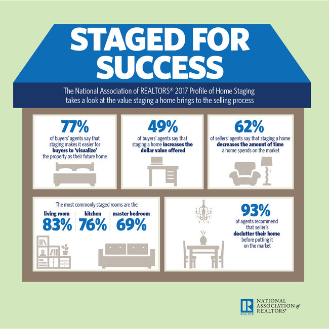 2017 Home Staging Report
