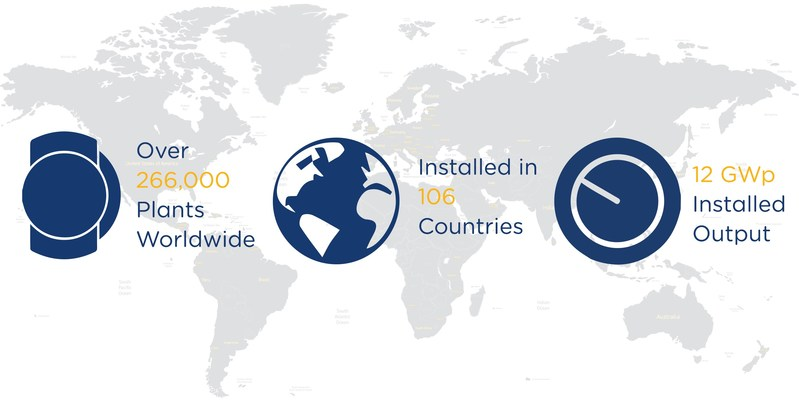 Over 1 million inverters are now connected to Solar-Log® in over 106 countries. Continuous growth confirms the system's high level of recognition by installers and O&M providers.