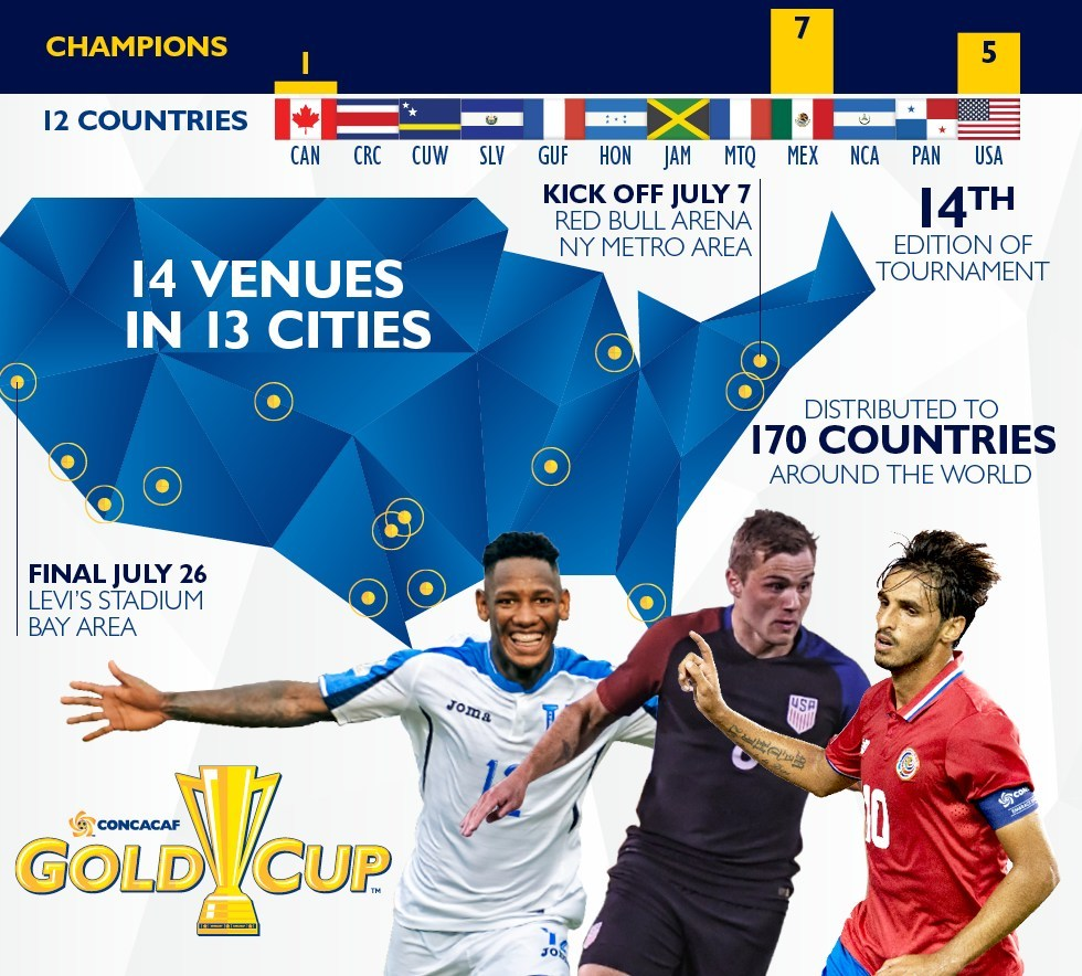 14th edition of the CONCACAF Gold Cup kicks off tonight in NYC, to be played across 13 U.S. cities throughout July