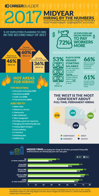 CareerBuilder midyear job forecast