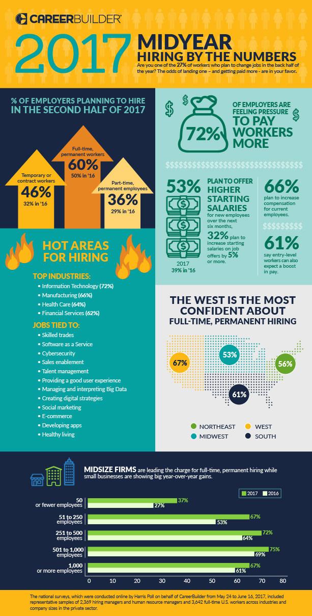 CareerBuilder midyear job forecast