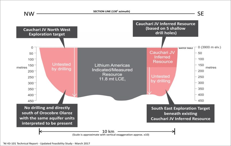 Figure 2: Schematic cross section looking to the northeast and showing the NW and SE target areas immediately adjacent to the large Lithium Americas Corp. lithium resource (CNW Group/Advantage Lithium Corp)