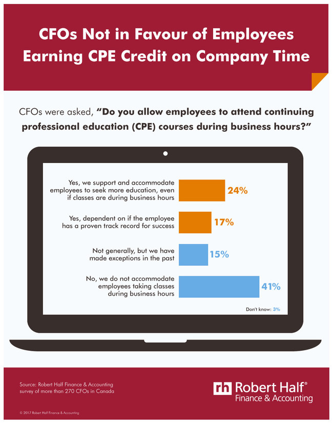 Professional development isn't happening during work hours. (CNW Group/Robert Half Finance & Accounting)