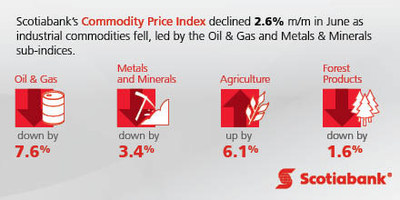 Scotiabank's Commodity Price Index (CNW Group/Scotiabank)