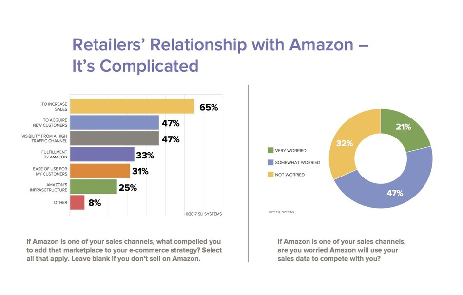 SLI Systems Q2 2017 EPIC Report found retailers worldwide view Amazon as both friend and foe, relying on Amazon for visibility and profitability, while also showing concern that Amazon could use their sales data to compete with them.