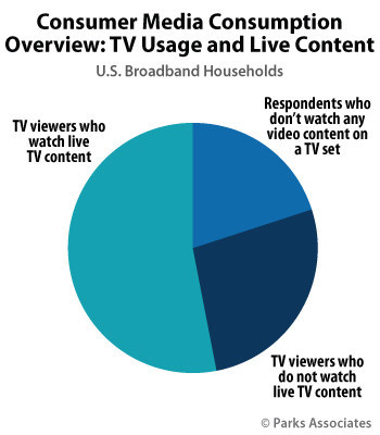 Parks Associates: Majority of U.S. Broadband Households Watch Internet Video on TV