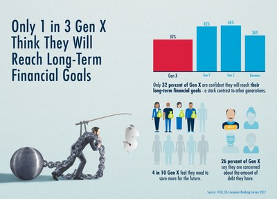 Only 1 in 3 Gen X think they will reach their long-term financial goals