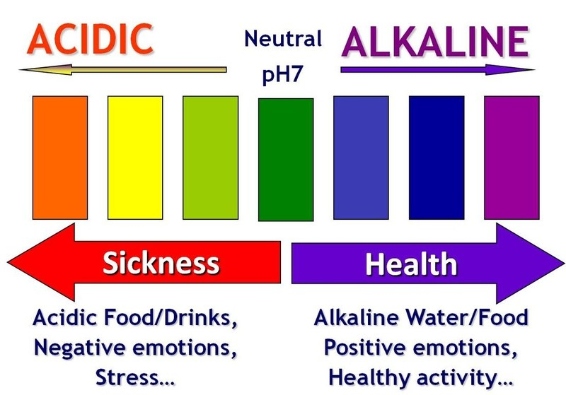 pH Scale in relation to settings available, and intake