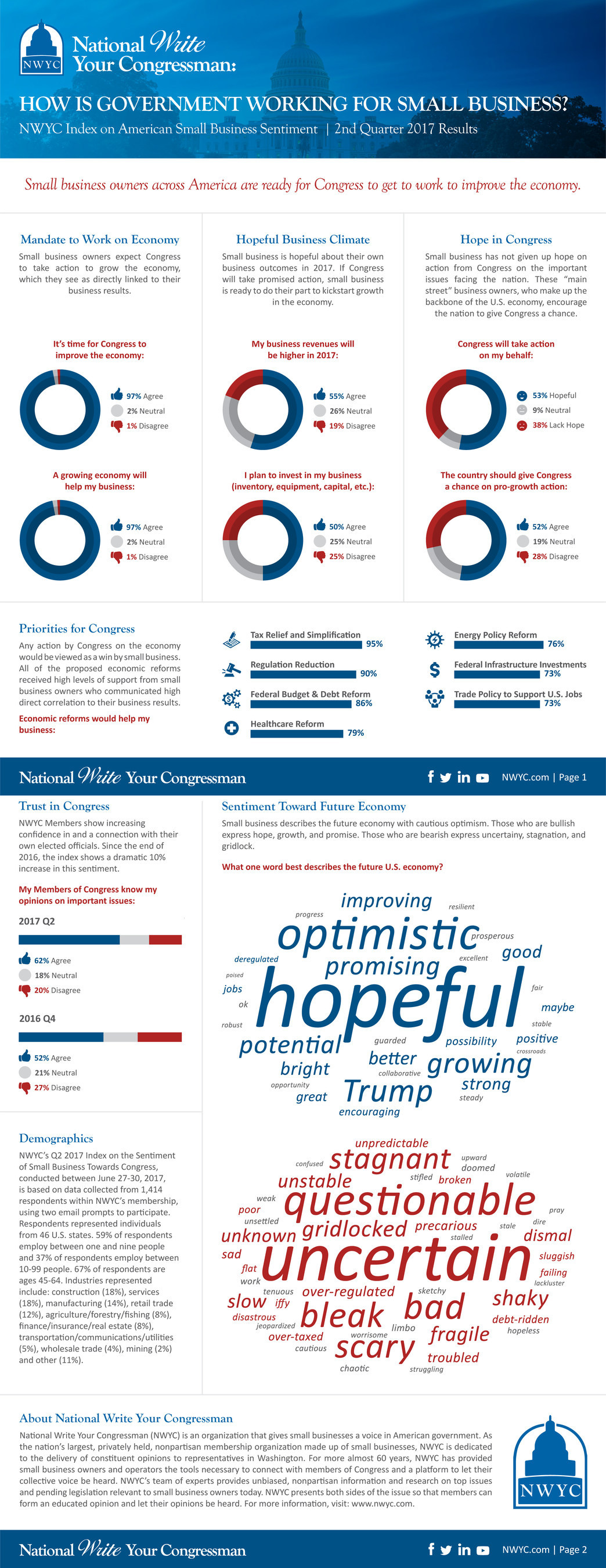 It is time for Congress to get to work for small business! See National Write Your Congressman's Q2 Index on small business sentiment toward Congress.