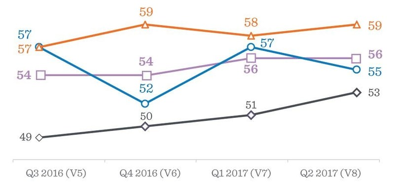 The Investor Beat Optimism Index is based on a representative sample of Albertans who rate their optimism towards investing, different investment products and economic factors. The ratings are based on a net positive score, which is then rescaled to fit an index ranging from 0 to 100. (CNW Group/ATB Financial)