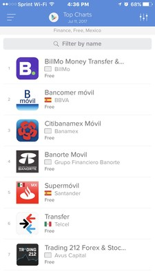 BillMo Now Ranks as the #1 Free Financial Application in Mexico in the Google Play Store