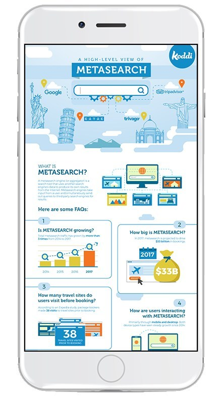 Koddi answers the Ten common questions travel brands have about metasearch.