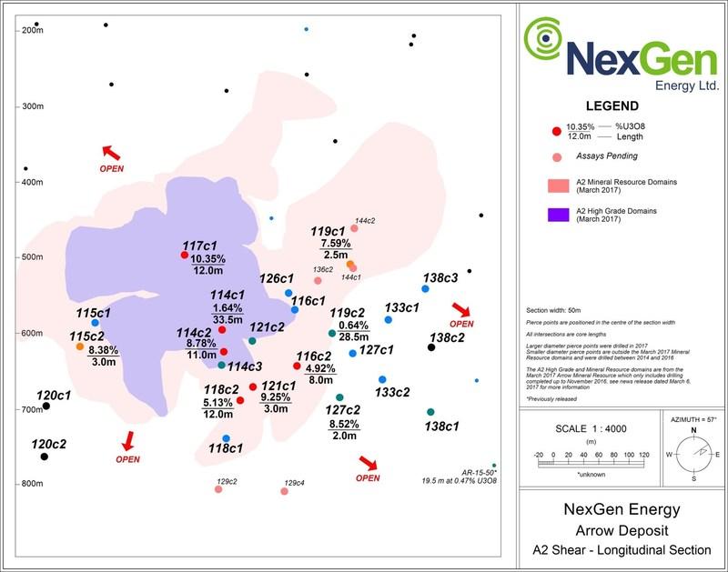 Figure 2: A2 Mineralized Long Section (CNW Group/NexGen Energy Ltd.)