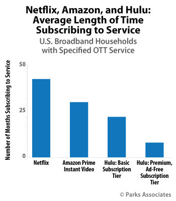 Parks Associates: Netflix, Amazon, and Hulu: Average Length of Time Subscribing to Service