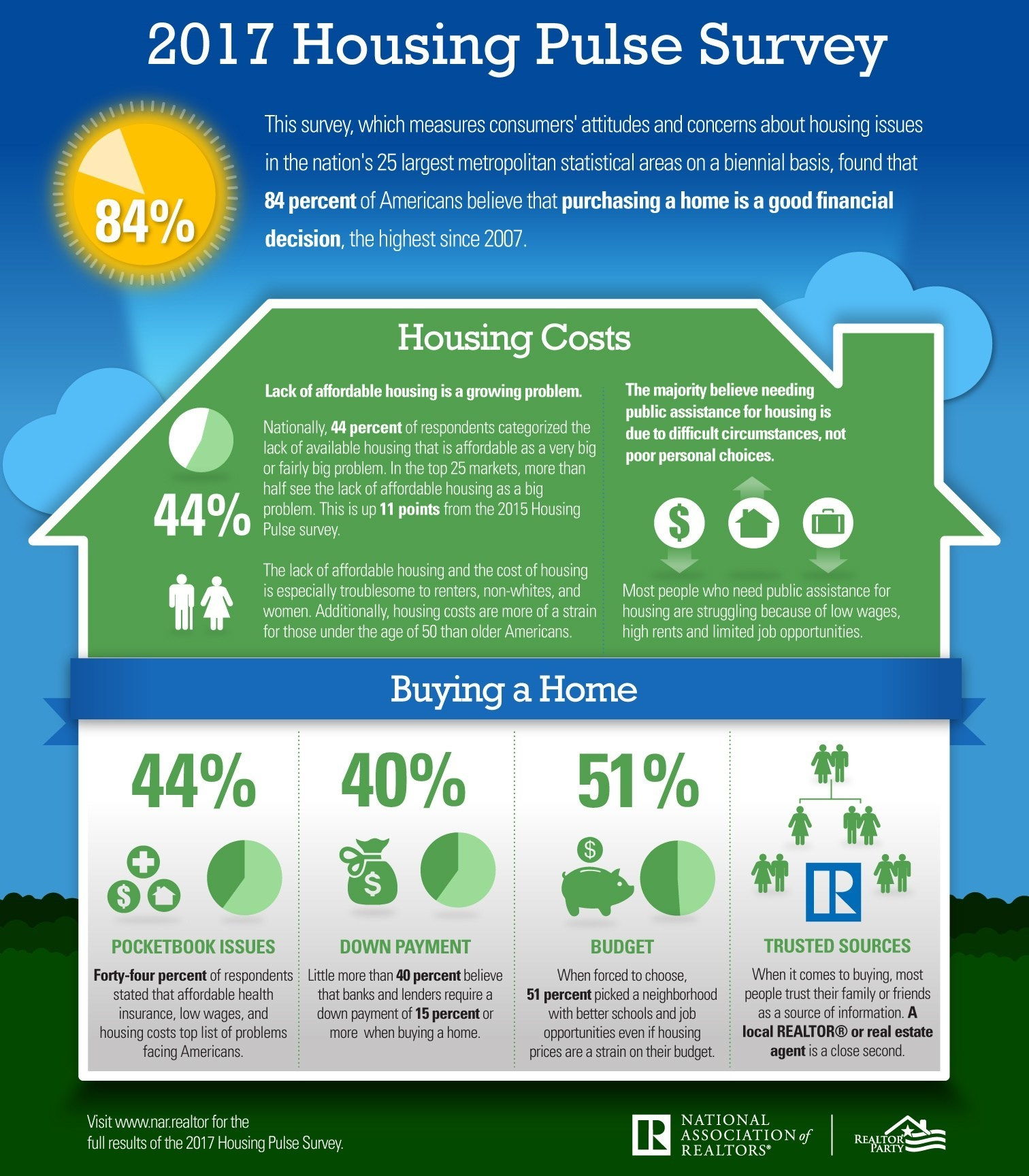 84 percent of Americans see homeownership as a good investment, according to the National Association of Realtors®' 2017 National Housing Pulse Survey.