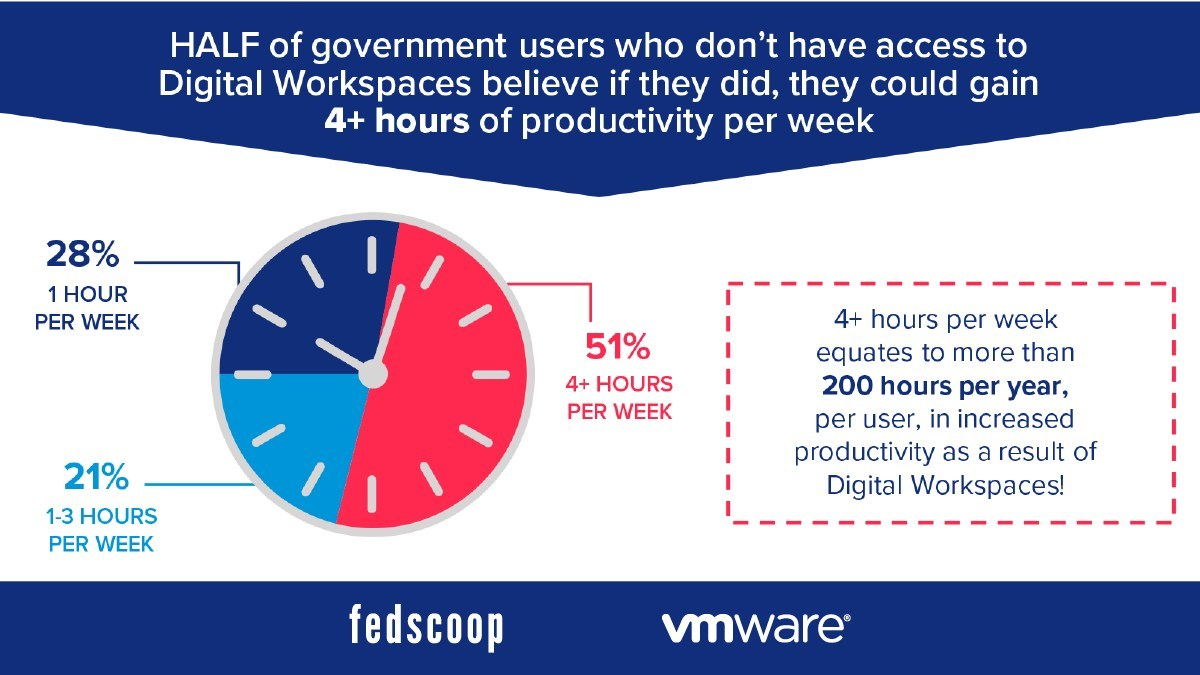 Half of gov't users who don't have access to Digital Workspaces believe if they did, they could gain 4+ hours of productivity per week.