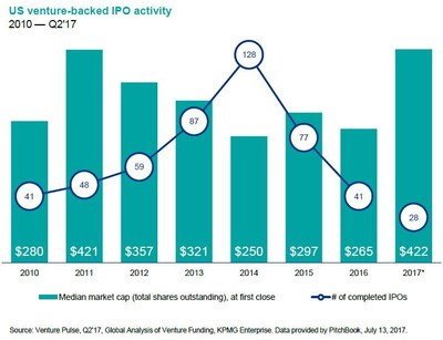 Venture-backed IPO activity shows median IPO metrics skewed upward