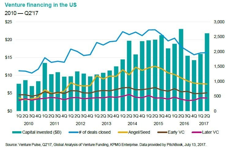 Venture financing in the U.S. shows rise in investment, plateau in deal volume and nominal gains at the angel/seed, early and late stages.