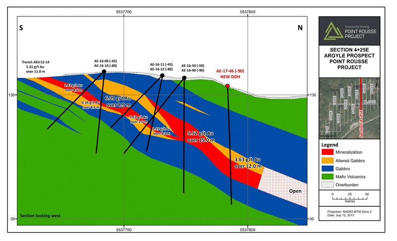 Exhibit B.  A cross section (4+25E) showing the location of hole AE17-46 relative to other Argyle mineralization including AE16-40, which together outline the thicker, high-grade zones within Argyle. (CNW Group/Anaconda Mining Inc.)