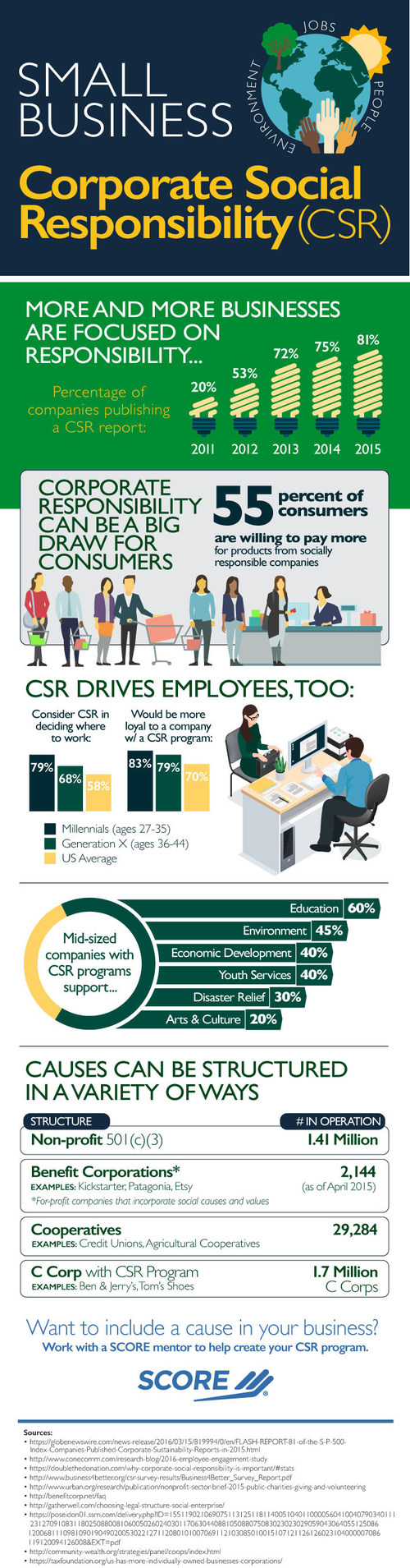 SCORE, the nation's largest network of volunteer, expert business mentors, has published an infographic highlighting the growing impact of corporate social responsibility (CSR) on consumer behavior and employee decision making.