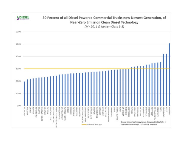 30 Percent of all Commercial Diesel Trucks on US Roads are newest generation of near-zero emissions clean diesel technology (2011 and newer)