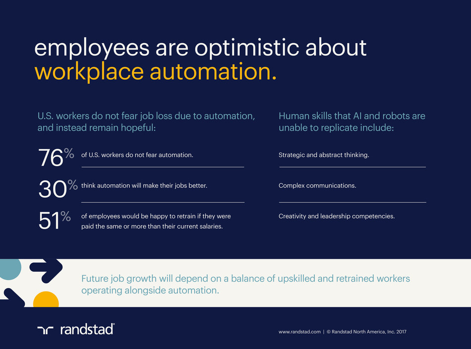 Alongside their optimism toward automation, workers also report a willingness to retrain or upskill to maintain their current job status.