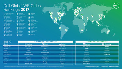 Dell 'WE Cities' Index Ranks Top 50 Global Cities for Women Entrepreneurs