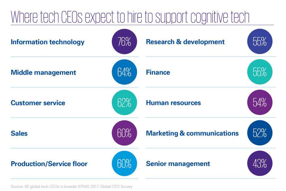 To support emerging cognitive technologies such as cognitive computing, cognitive automation and robotics process automation, technology companies expect to increase hiring in several functions, including management, over the next 3 years, according to a new report by KPMG International, the audit, tax and advisory services organization.