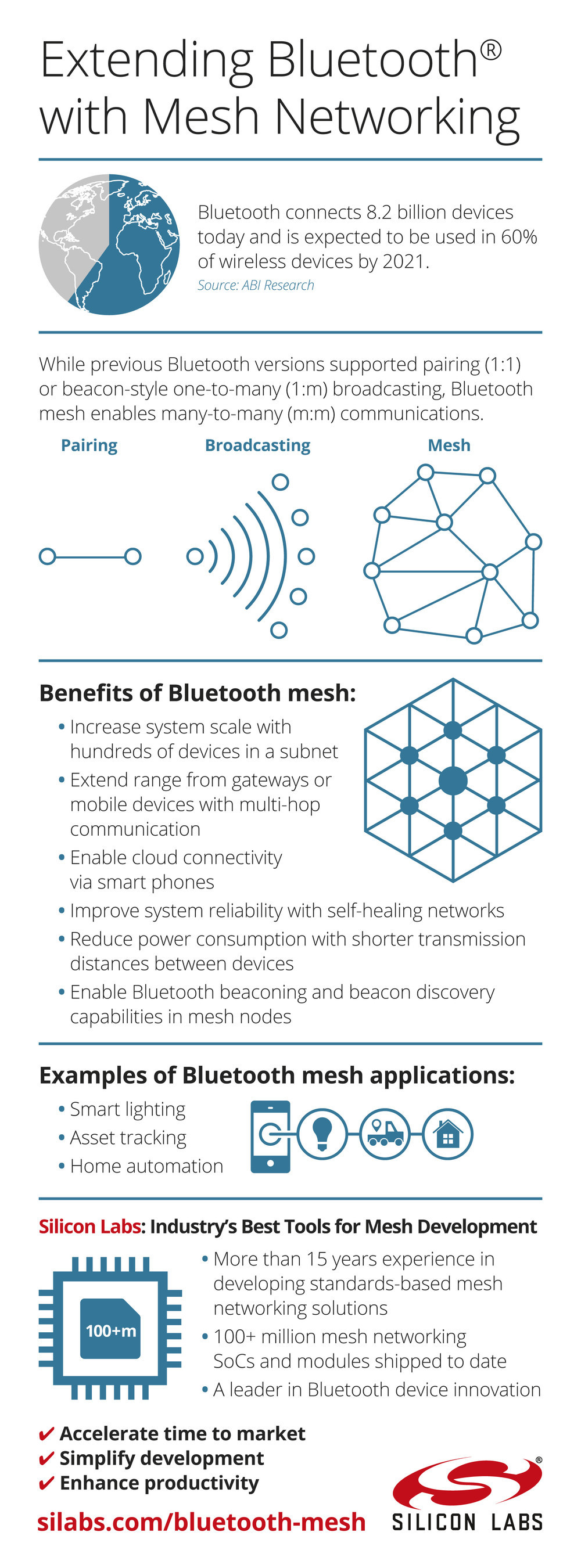 Silicon Labs has introduced a comprehensive suite of software and hardware that supports the new Bluetooth mesh specification.