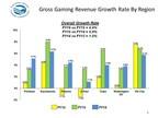 2016 Indian Gaming Revenues Increased 4.4%