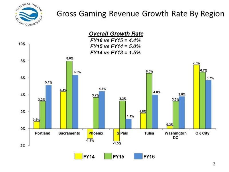 (PRNewsfoto/National Indian Gaming Commissi)