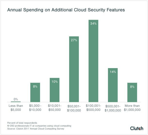 Annual spending on additional cloud security features