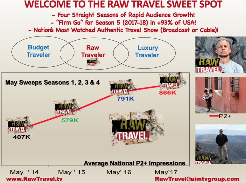 Raw Travel Audience Growth Over 4 Seasons