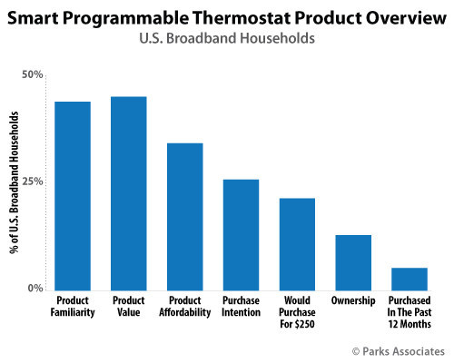 Parks Associates: Smart Programmable Thermostat Product Overview