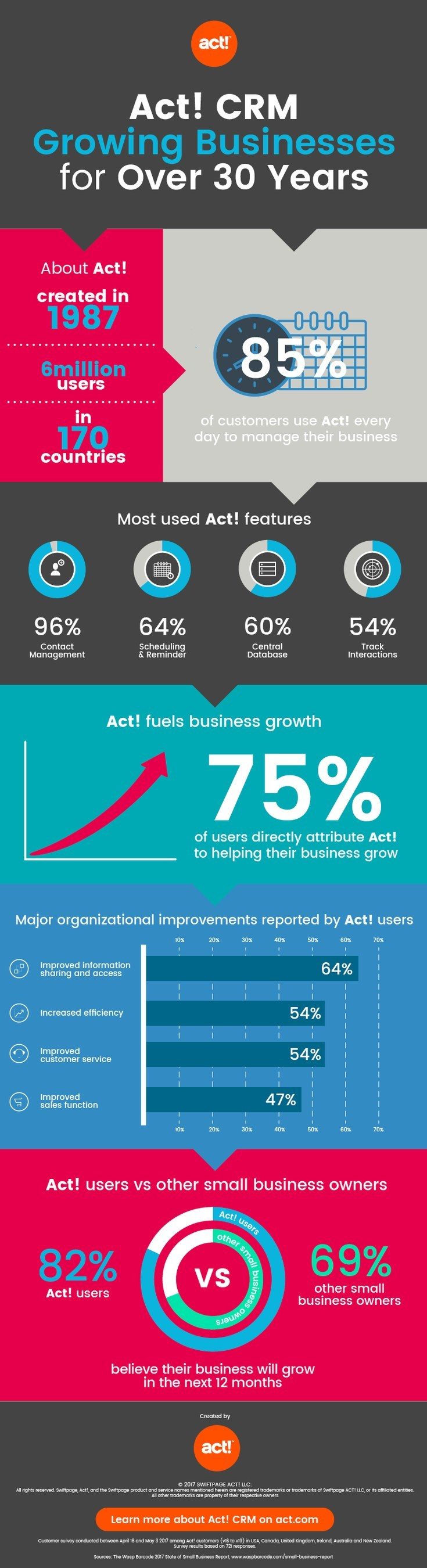 Act! CRM Growing Businesses for Over 30 Years