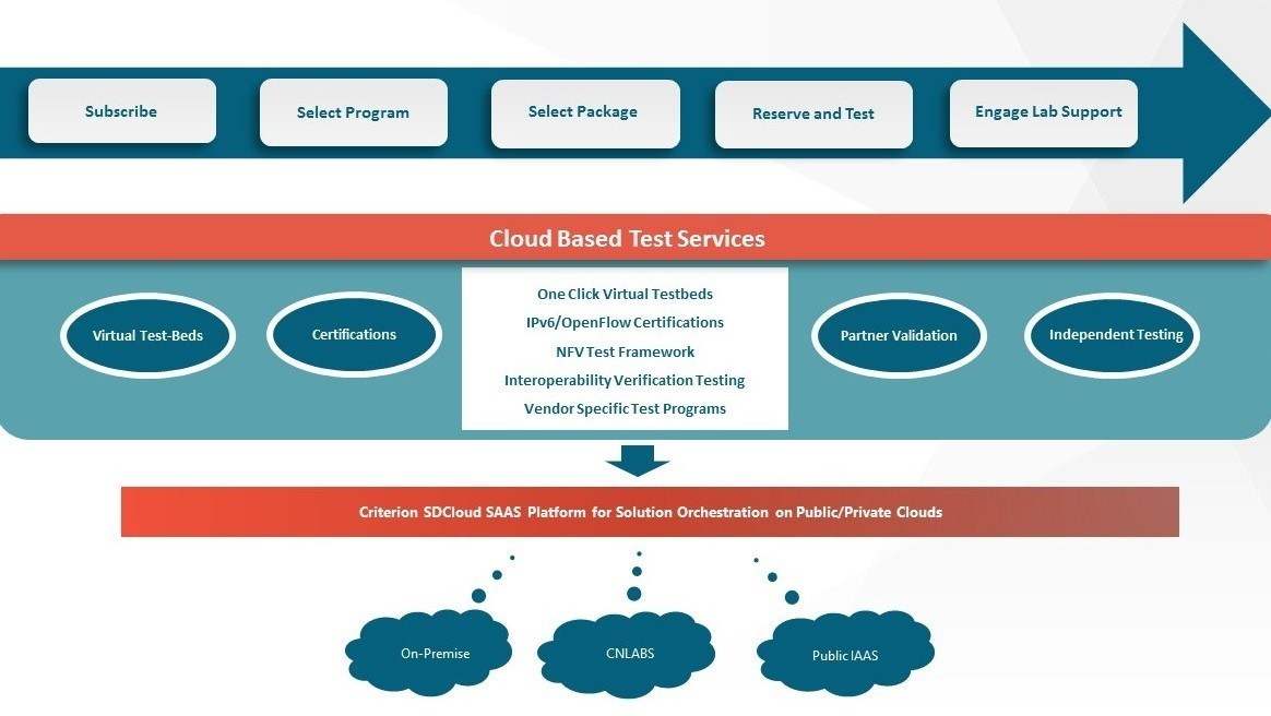 CNLabs Cloud Based Test Services
