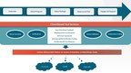 CNLabs Announces Cloud Based Certifications & NFV Test Services