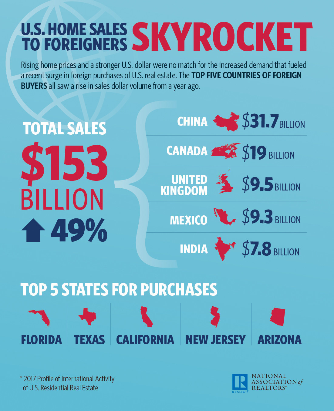 Fueled by a substantial increase in sales dollar volume from Canadian buyers, foreign investment in U.S. residential real estate skyrocketed to a new high, as transactions grew in each of the top five countries where buyers originated. This is according to an annual survey of residential purchases from international buyers from the National Association of Realtors®.
