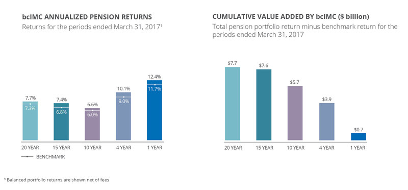 bcIMC's investment returns and cumulative value added for fiscal 2017 (CNW Group/British Columbia Investment Management Corporation (bcIMC))