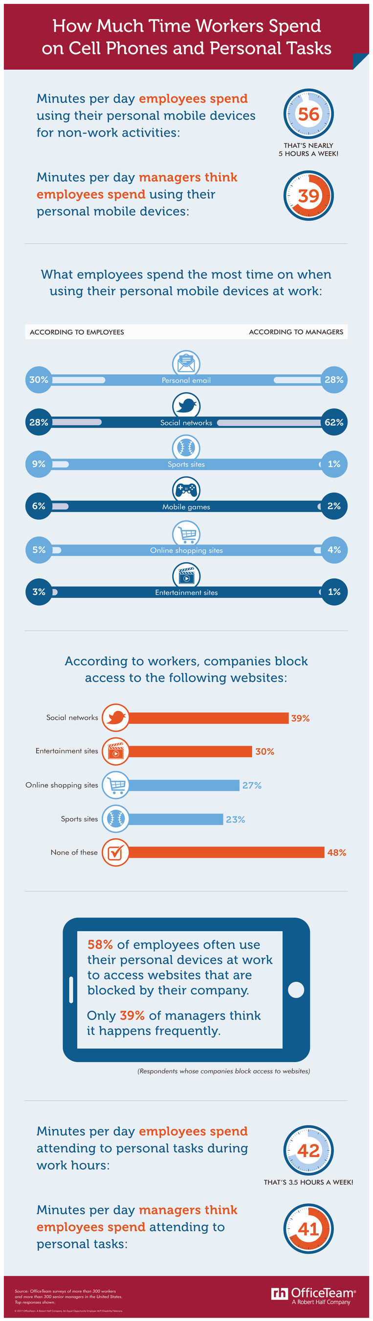 Workers surveyed by OfficeTeam said they squander an average of 56 minutes per day using their mobile device for non-work activities in the office. Professionals also admitted to clocking 42 minutes a day on personal tasks. All in all, the average employee could be wasting more than 8 hours per week on activities unrelated to the job!