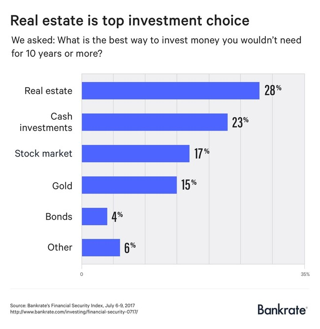 Real estate is Americans' favorite long-term investment, according to a new Bankrate.com report