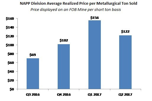 NAPP Division Average Realized Price per Metallurgical Ton Sold (CNW Group/Corsa Coal Corp.)
