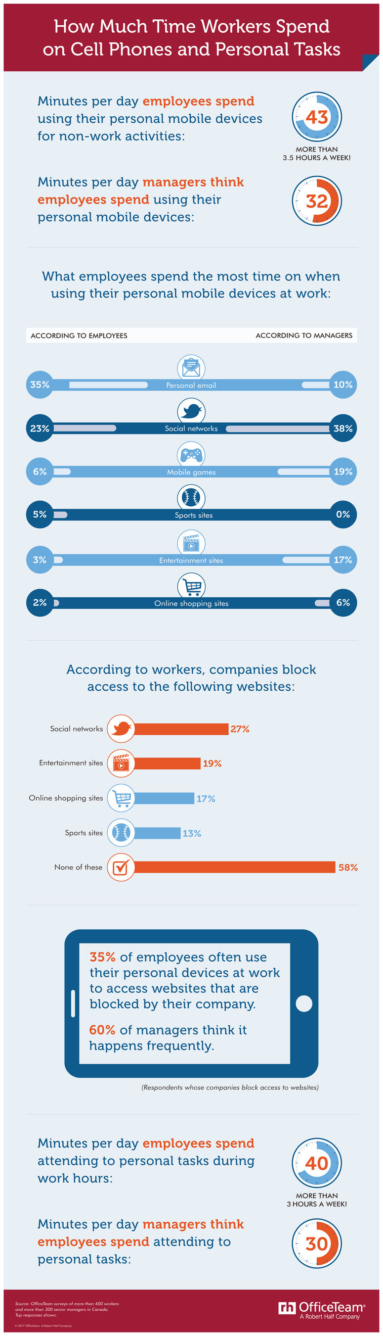 How much time is too much time spent on personal matters at work? (CNW Group/OfficeTeam)