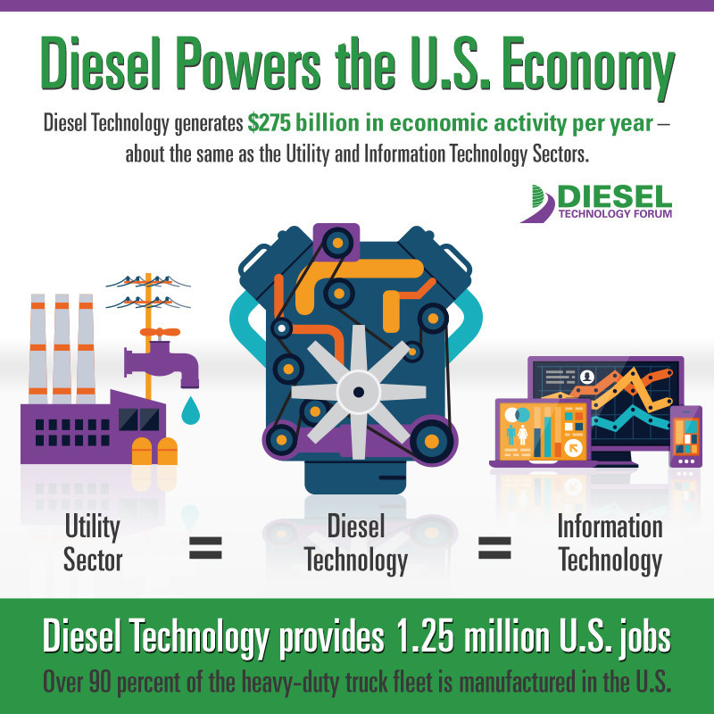 Diesel Powers the US Economy