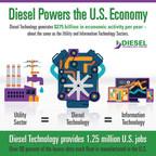 Diesel Powers U.S. Jobs & Manufacturing  . . .