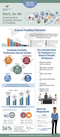 "In ""Work, for Me: Understanding Candidate Preferences for Flexibility,"" ManpowerGroup Solutions shares both the immediate steps and the long-term actions that companies can take to better meet their prospective employees' preferences around flexibility."