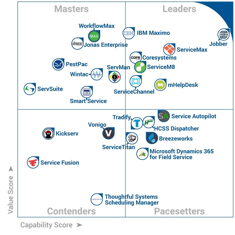 Jobber received the highest combined score for value and capability in SoftwareAdvice.com's prestigious 2017 FrontRunners for Field Service—finishing ahead of over 400 software products for field service businesses. (CNW Group/Jobber)