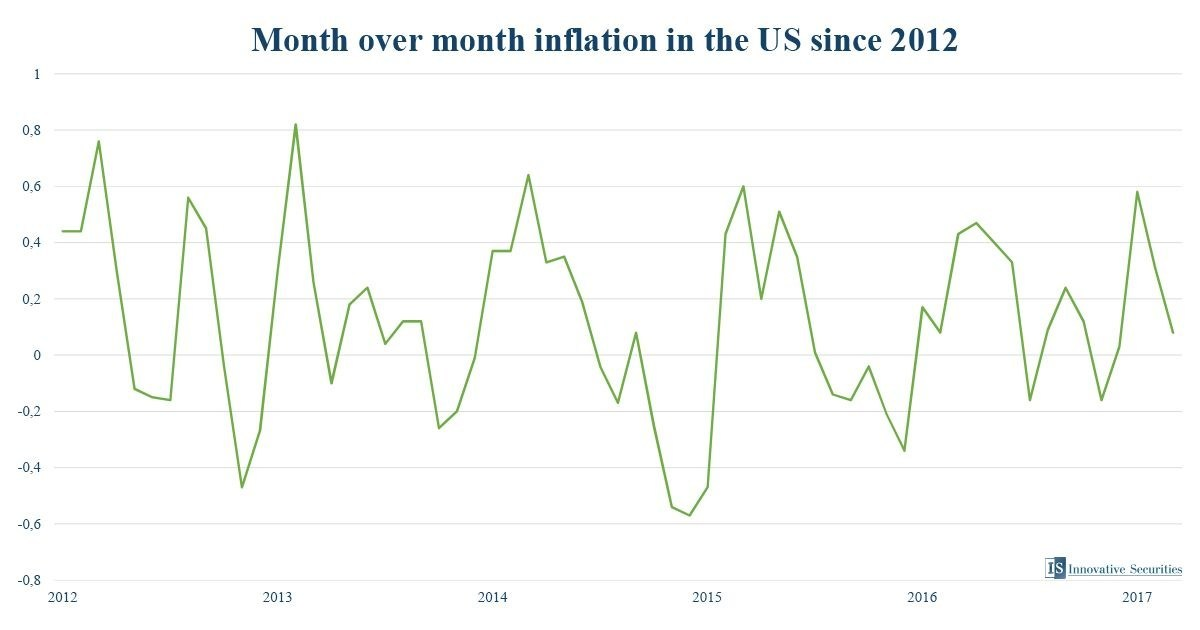 Month over month inflation in the US since 2012